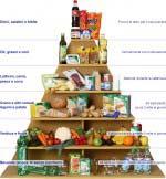 immagine piramide alimentare