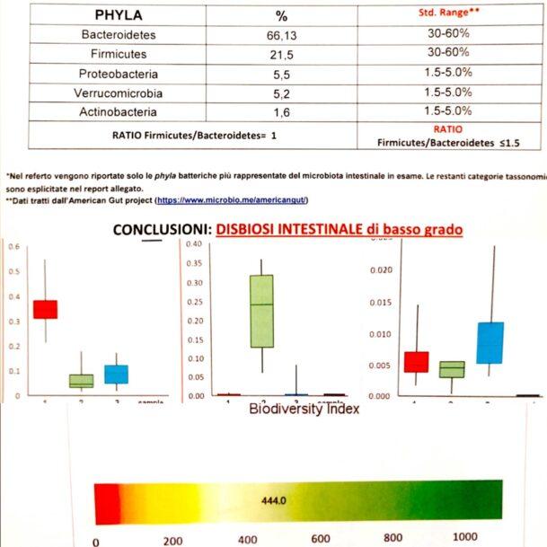 Referto test microbiota intestinale